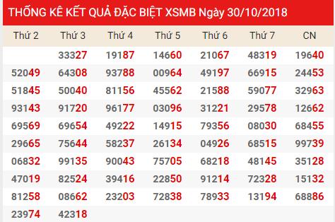 Dự đoán xsmb ngày 31/10 của các cao thủ chuẩn xác