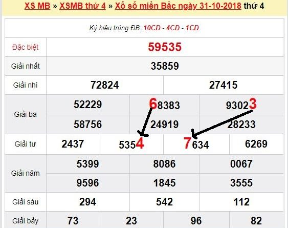 Cầu lô tô kết quả xổ số miền bắc ngày 08/11 tỷ lệ trúng 100%