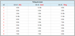Phân tích tổng cầu lô tô miền bắc ngày 05/11 chính xác