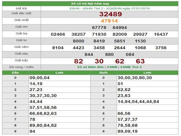 Soi lô phân tích kết quả xổ số miền bắc ngày 28/01