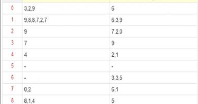 phân tích học thuật xác suất thống kê