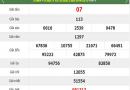 Nhận định dự đoán KQXSBL ngày 11/06 chính xác 100%