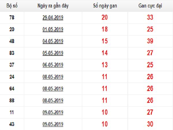 Tổng hợp dự đoán thống kê vip lô tô ngày 26/07 chuẩn