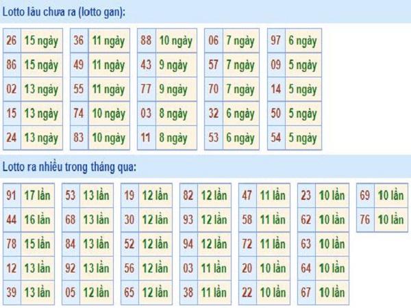 Nhận định kết quả xổ số miền bắc ngày 27/08 từ các cao thủ