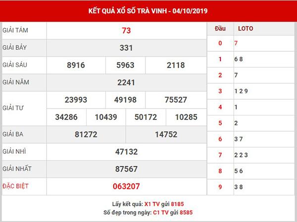 Thống kê KQSXTV thứ 6 ngày 11-10-2019