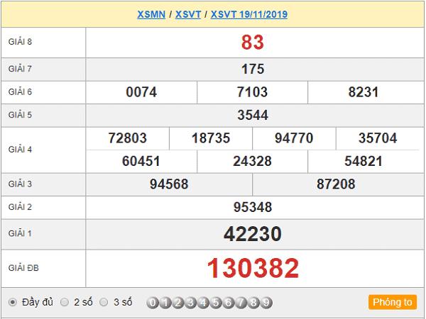 Thống kê kqxsvt ngày 26/11 đưa ra cặp số có khả năng về
