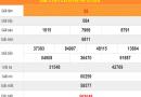 Thống kê xổ số Phú Yên ngày 17/2/2020 hôm nay