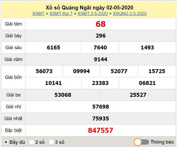 Thống kê XSQNG 9/5/2020 - KQXS Quảng Ngãi thứ 7