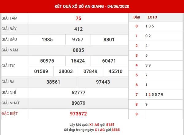Dự đoán SX An Giang thứ 5 ngày 11-6-2020