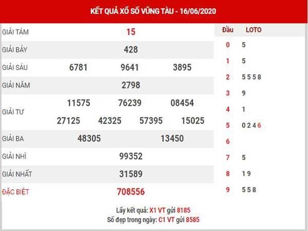 Bảng KQXSVT- Nhận định xổ số vũng tàu ngày 23/06 chuẩn xác
