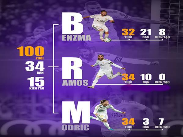 Real vô địch La Liga mùa này nhờ vào 3 cầu thủ cột sống