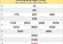 Dự đoán XSDN ngày 8/7/2020 thứ 4 hôm nay siêu chuẩn xác