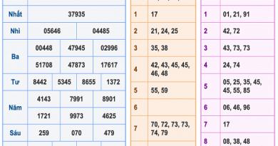 Bảng KQXSMB-Soi cầu xổ số miền bắc ngày 10/08 chuẩn