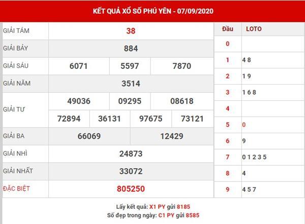 Soi cầu số đẹp xổ số Phú Yên thứ 2 ngày 14-9-2020