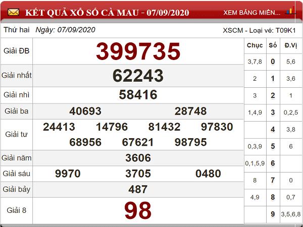 Dự đoán KQXSCM- xổ số cà mau ngày 14/09/2020 chắc trúng