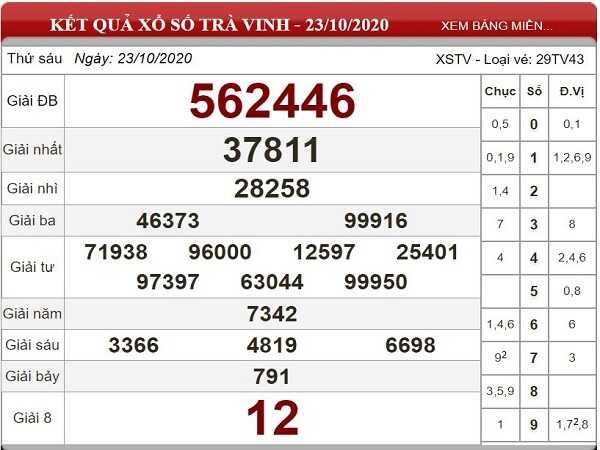 Dự đoán KQXSTV ngày 30/10/2020- xổ số trà vinh thứ 6