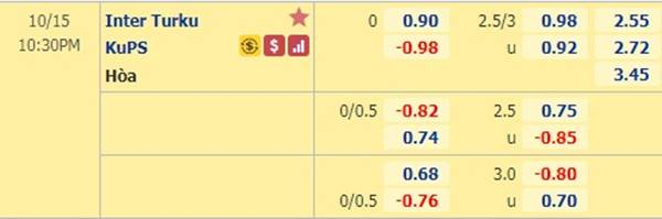 Kèo bóng đá hôm nay giữa Inter Turku vs KuPS