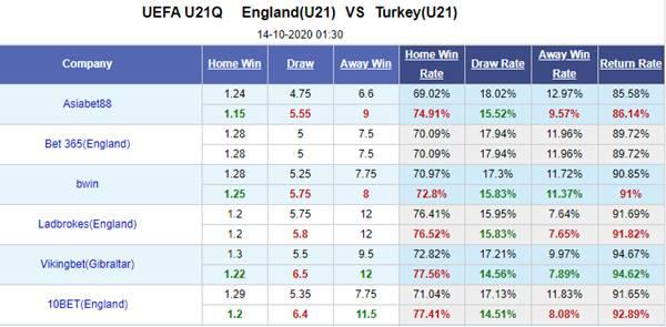 Kèo bóng đá hôm nay giữa U21 Anh vs U21 Thổ Nhĩ Kỳ.
