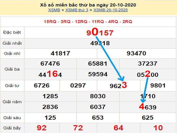 Dự đoán KQXSMB ngày 21/10/2020- xổ số miền bắc chuẩn