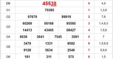 Thống kê XSMB 28/10/2020 chốt lô VIP miền Bắc thứ 4