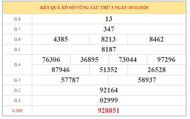 Nhận định KQXSVT ngày 17/11/2020 dựa trên kết quả kỳ trước