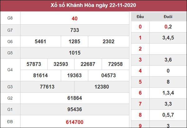 Nhận định KQXS Khánh Hòa 25/11/2020 thứ 4 cùng chuyên gia