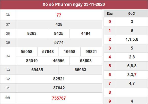 Nhận định KQXS Phú Yên 30/11/2020 chốt XSPY thứ 2
