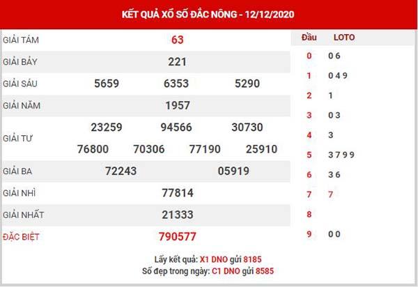 Thống kê XSDNO ngày 19/12/2020