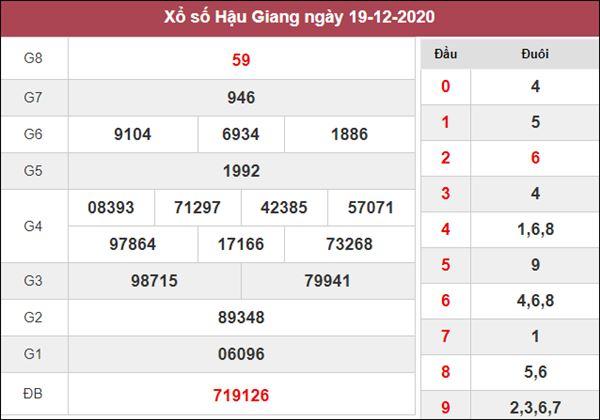Thống kê XSHG 26/12/2020 chốt số đẹp giờ vàng thứ 7