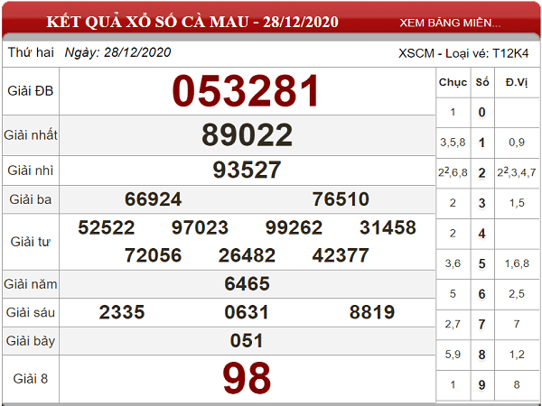 Phân tích xổ số cà mau ngày 04/01/2021 cụ thể