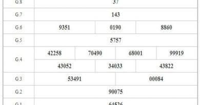 Phân tích KQXSTN ngày 28/1/2021 – Phân tích xổ số Tây Ninh hôm nay
