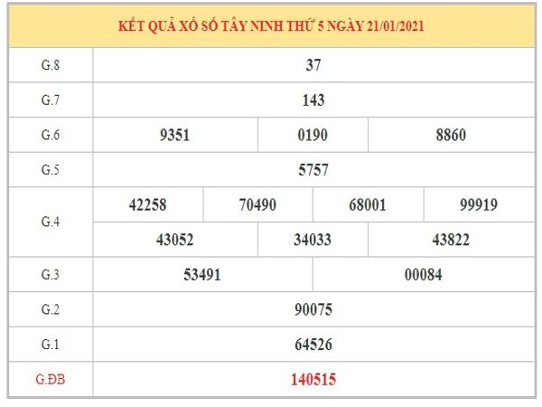 Phân tích KQXSTN ngày 28/1/2021 dựa trên kết quả kì trước