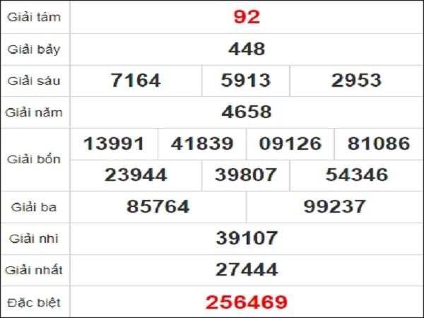 Quay thử xổ số Hồ Chí Minh ngày 25/1/2021