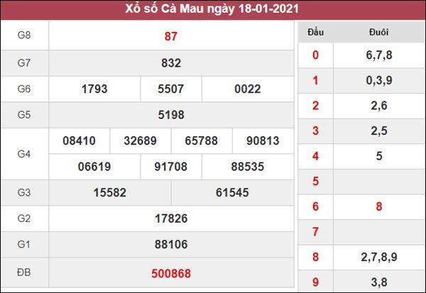 Thống kê XSCM 25/1/2021 chốt lô VIP Cà Mau thứ 2