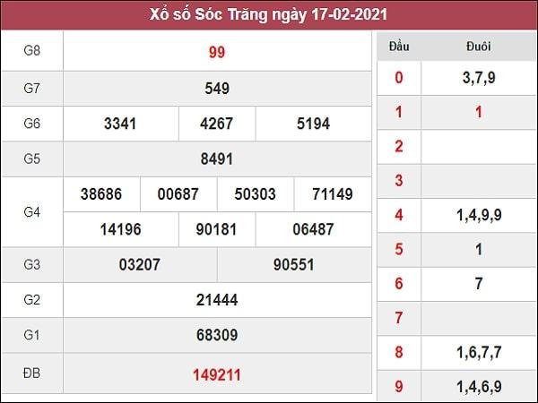 Nhận định XSST 24/2/2021