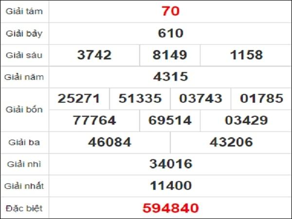 Quay thử xổ số Hồ Chí Minh ngày 1/2/2021