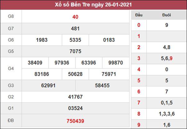 Thống kê XSBT 2/2/2021 chốt đầu đuôi giải đặc biệt siêu chuẩn