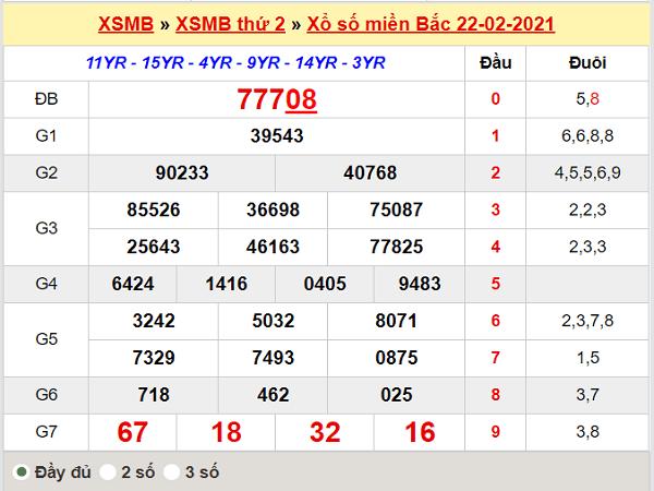 Thống kê XSMB 23/2/2021
