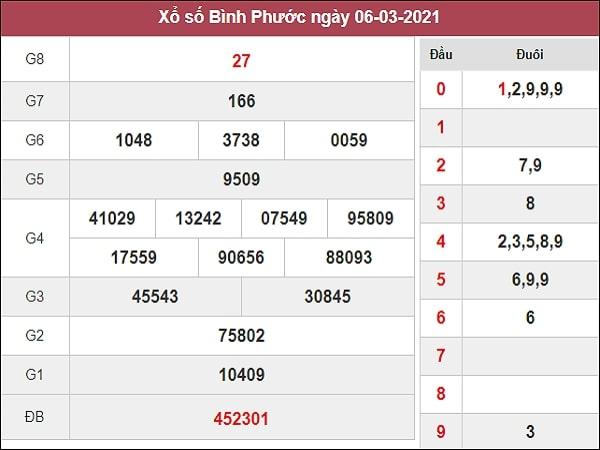 Dự đoán xổ số Bình Phước 13/3/2021