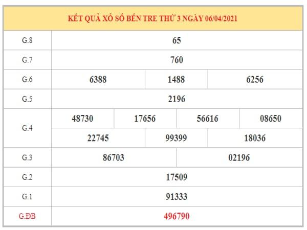 Phân tích KQXSBT ngày 13/4/2021 dựa trên kết quả kì trước