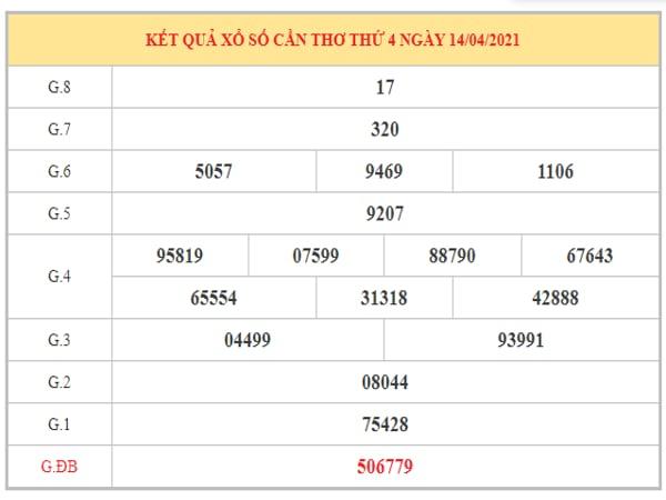 Nhận định KQXSCT ngày 21/4/2021 dựa trên kết quả kì trước