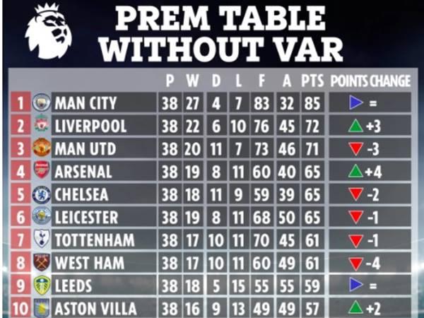 Thể thao chiều 25/5: Arsenal sẽ xếp thứ 4 nếu không có... VAR