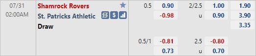 Tỷ lệ kèo bóng đá giữa Shamrock Rovers vs St. Patricks