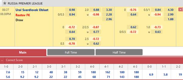 Tỷ lệ kèo bóng đá giữa Ural vs Rostov