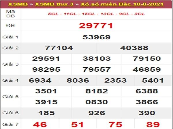 Phân tích XSMB 10/8/2021