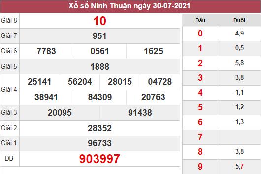 Thống kê KQXSNT ngày 6/8/2021 dựa trên kết quả kì trước