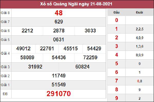 Dự đoán XSQNG 28/8/2021 chốt số đẹp giờ hoàng đạo thứ 7