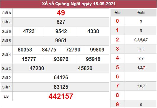 Phân tích KQXSQNG ngày 25/9/2021 dựa trên kết quả kì trước