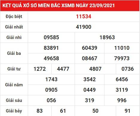 Dự đoán kết quả xổ số Miền Bắc ngày 24/09/2021