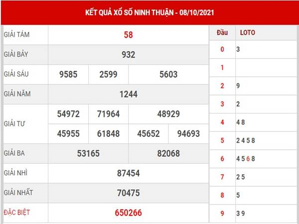 Soi cầu KQSX Ninh Thuận 15/10/2021 - Phân tích XSNT thứ 6